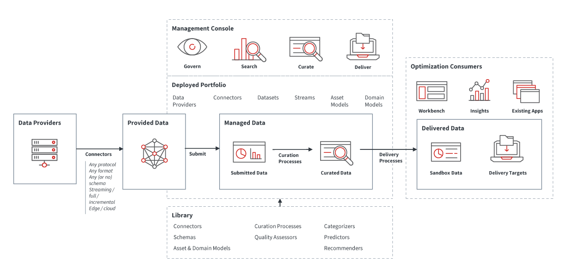 Diagram DataOps Web Services Architecture