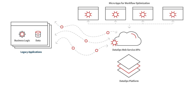 Diagram Eliminate Data Silos